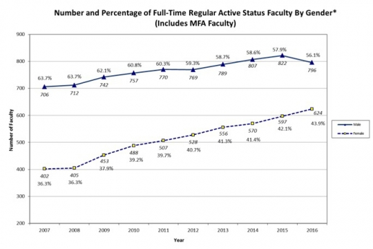 Chart of FT Regular Active Status Faculty by Gender